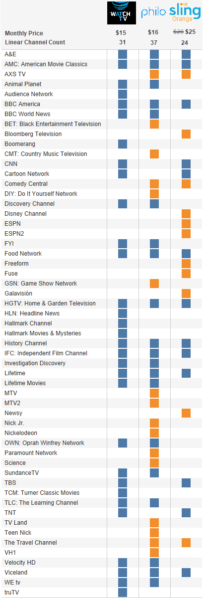 Sling TV lineup does not include non-linear channels like FLAMA and ESPN3