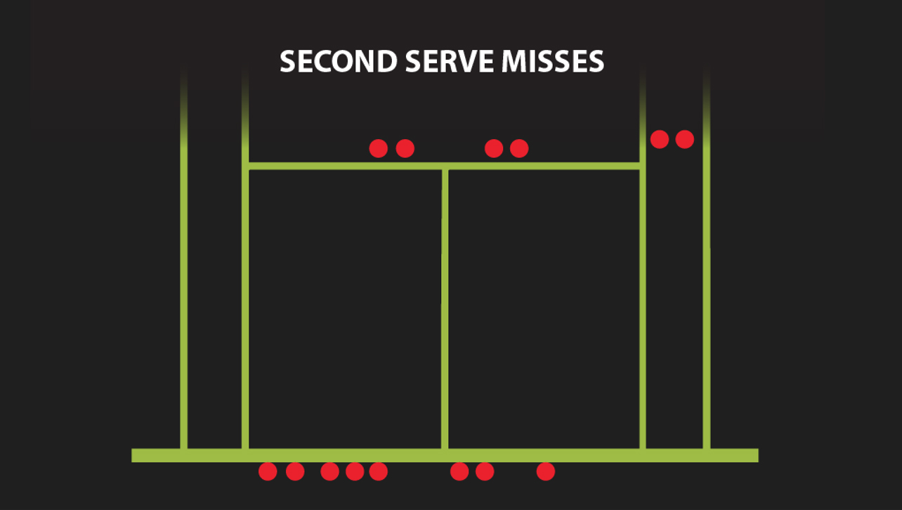Location of double faults