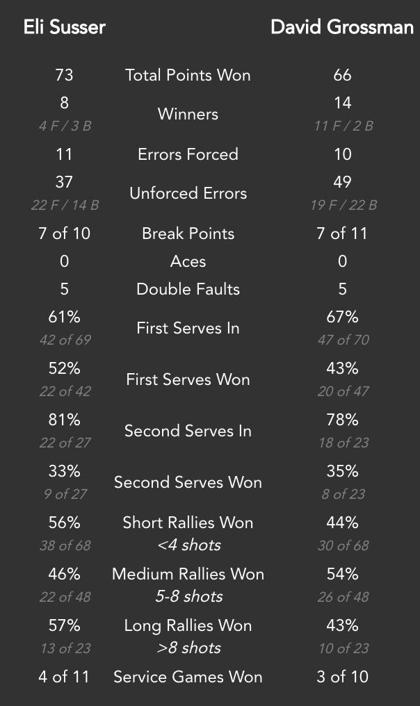 Statistics overview.