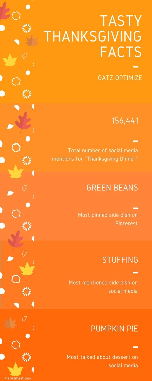 thanksgiving social media facts