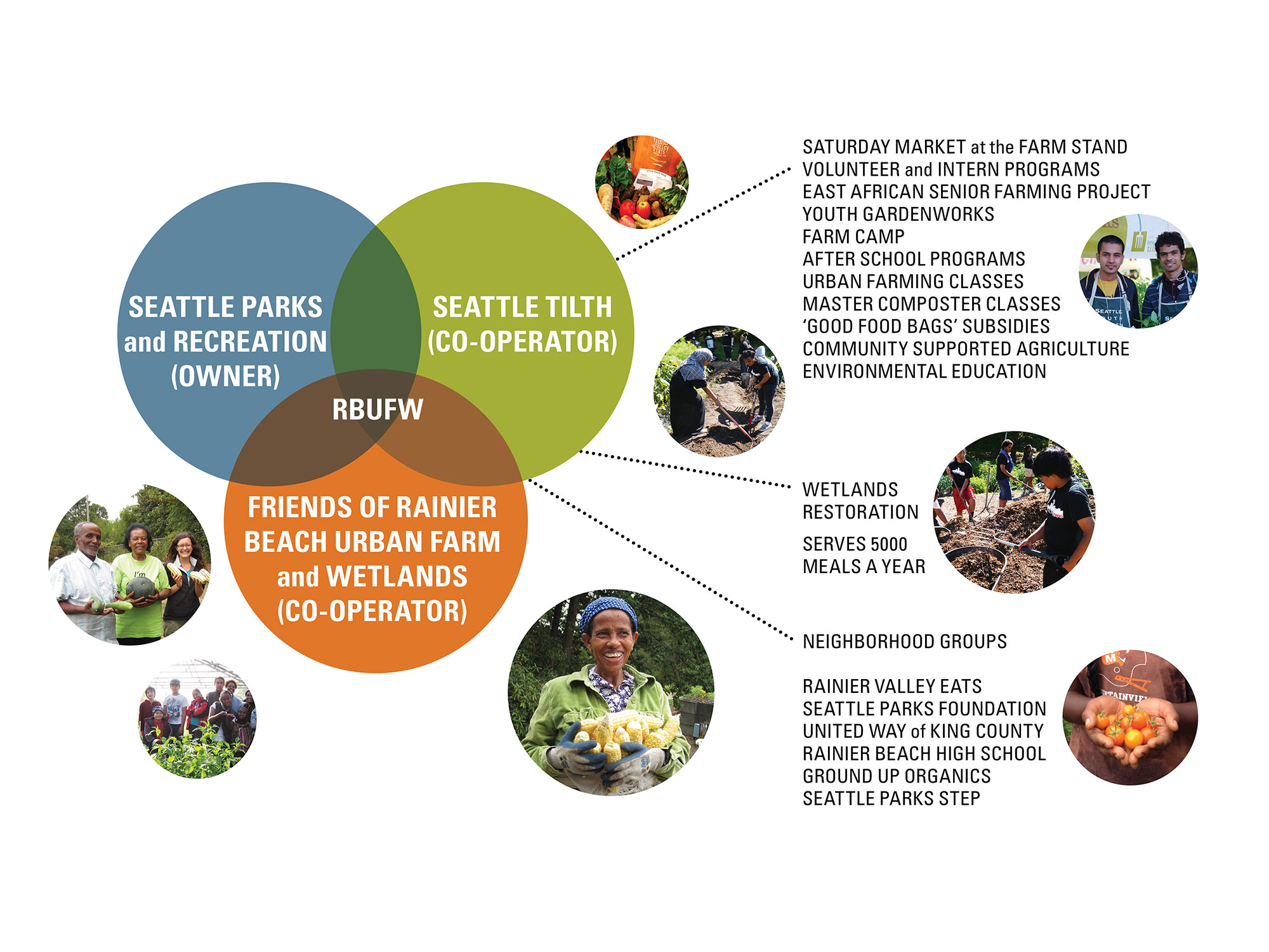 The RBUFW Classroom Building is part of a larger project by the Seattle Tilth Alliance and the Seattle Parks and Recreation Department to transform a marshy, lakefront parcel into a regional center for the promotion and development of urban agriculture.