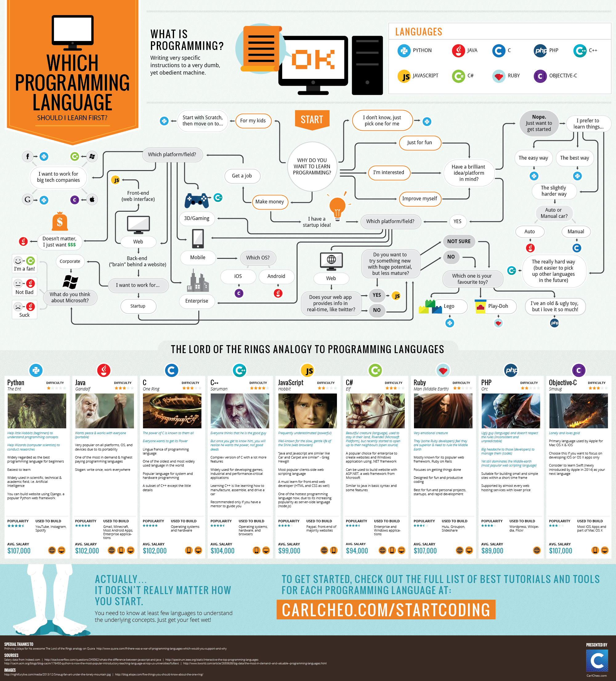 which-programming-language-should-i-learn-first-infographic.png