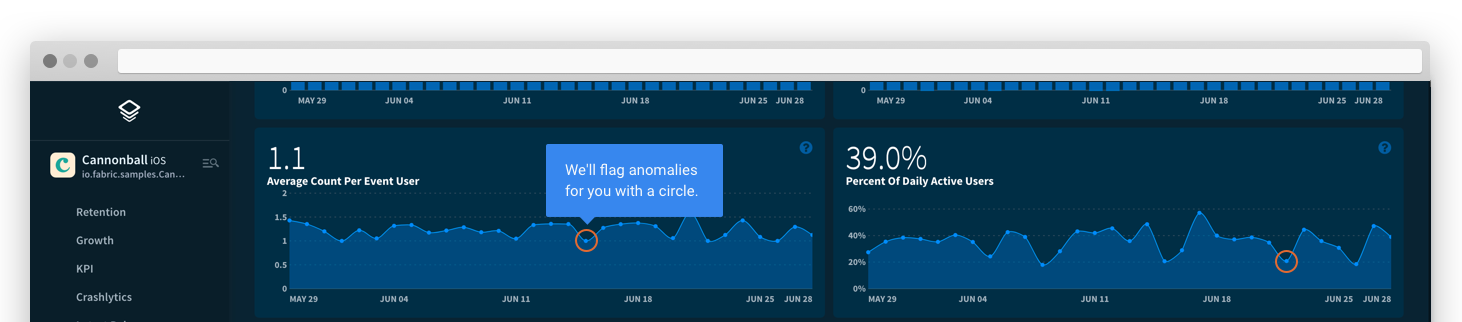 The second row of graphs tells you the average number of times each user has completed this event today, and what percent of your total active users have taken this action.