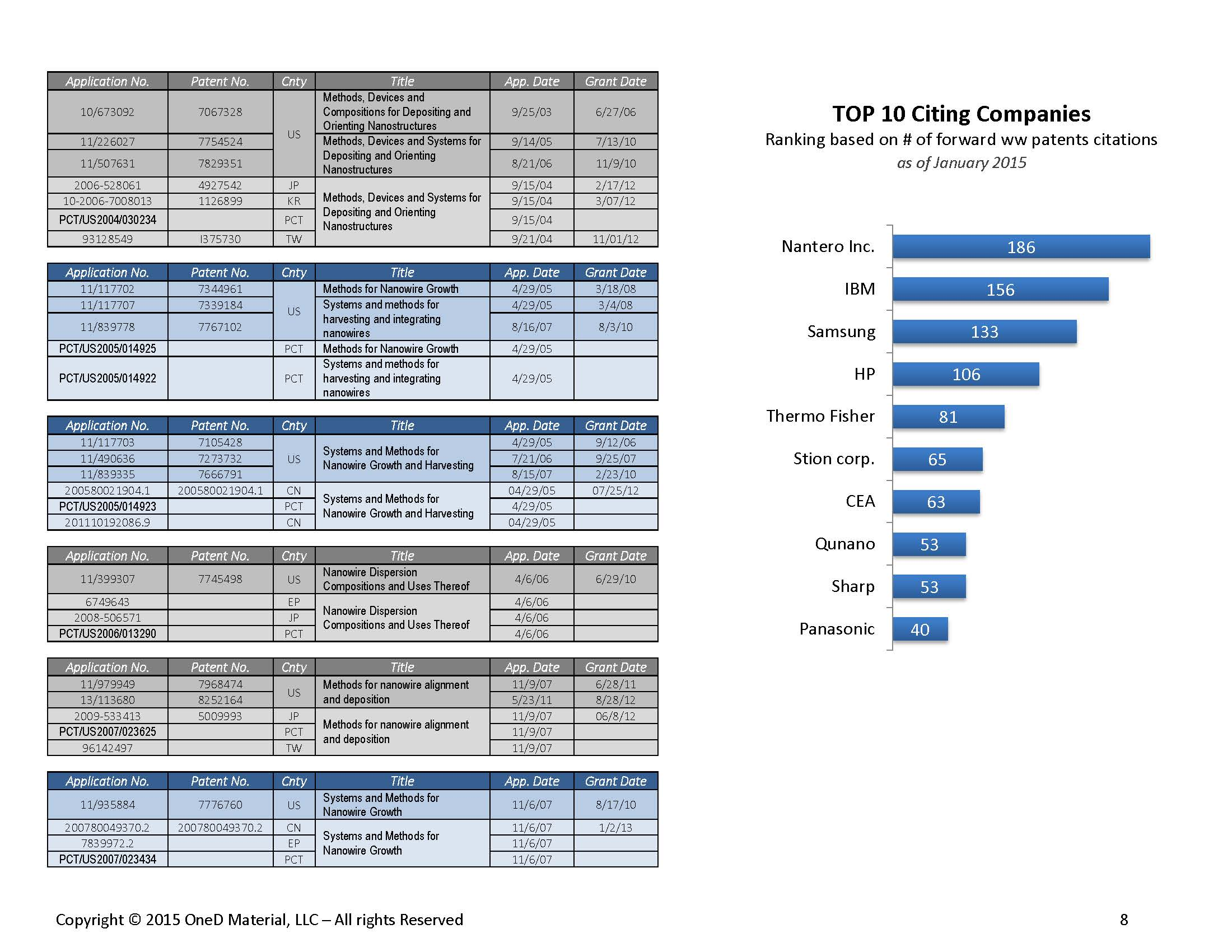 OneD Material-IP Portfolio-Jan 2015_Page_08.jpg