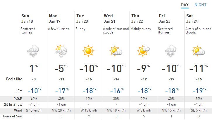 Weather for Jan18