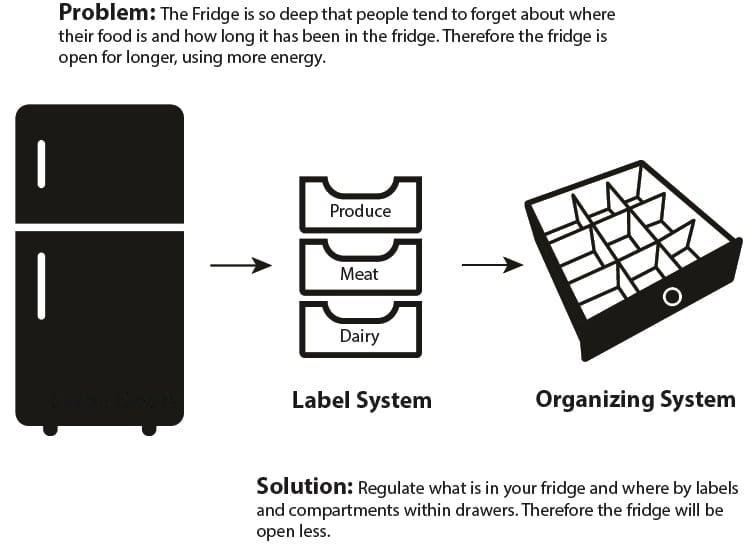 Fridge Organization.jpg