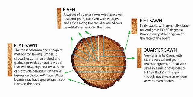 Milling wood lumber cut chart