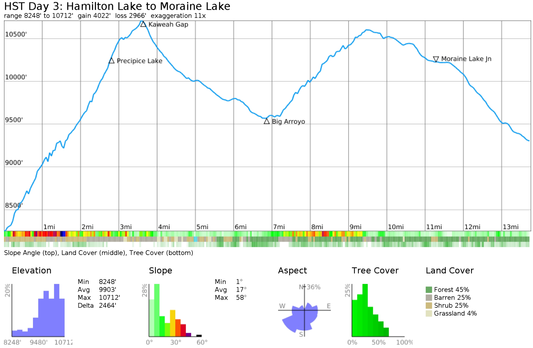 kaweah-gap-backpacking-elevation-profile.jpg