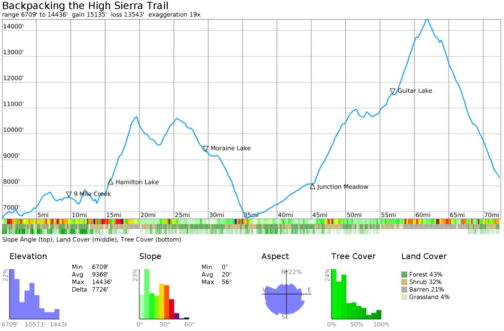 high-sierra-trail-elevation-profile