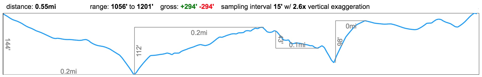 Akaka_Falls_elevation_profile.jpg