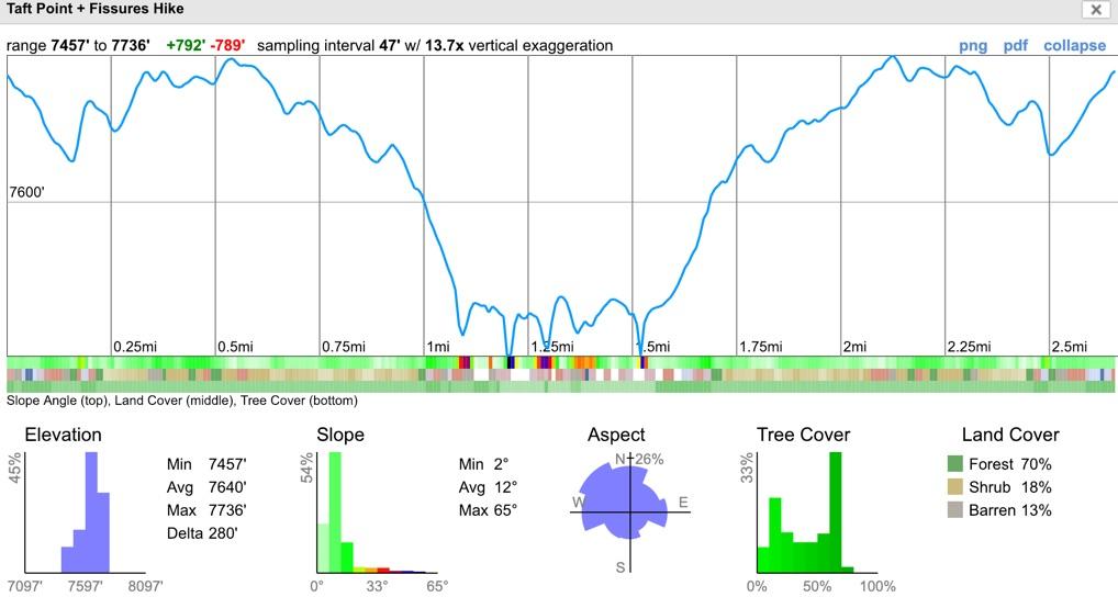 yosemite-taft-point-hike-elevation-profile.jpg