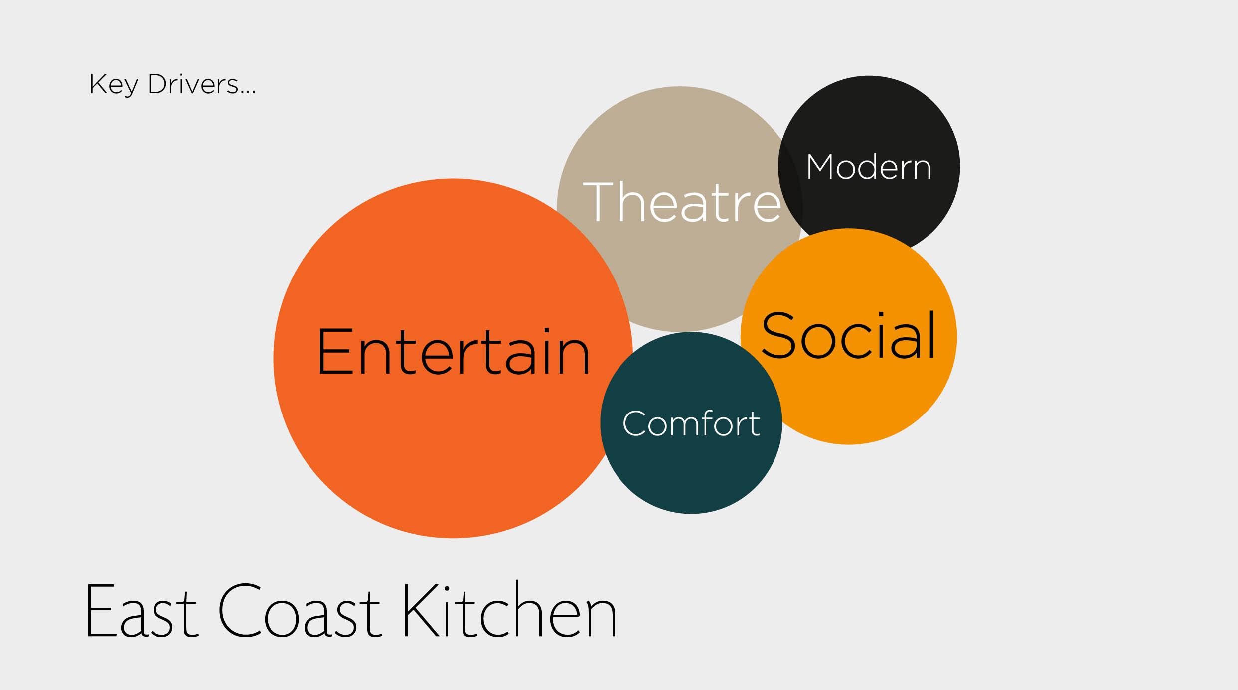 LMPP East Coast Kitchen Values.jpg