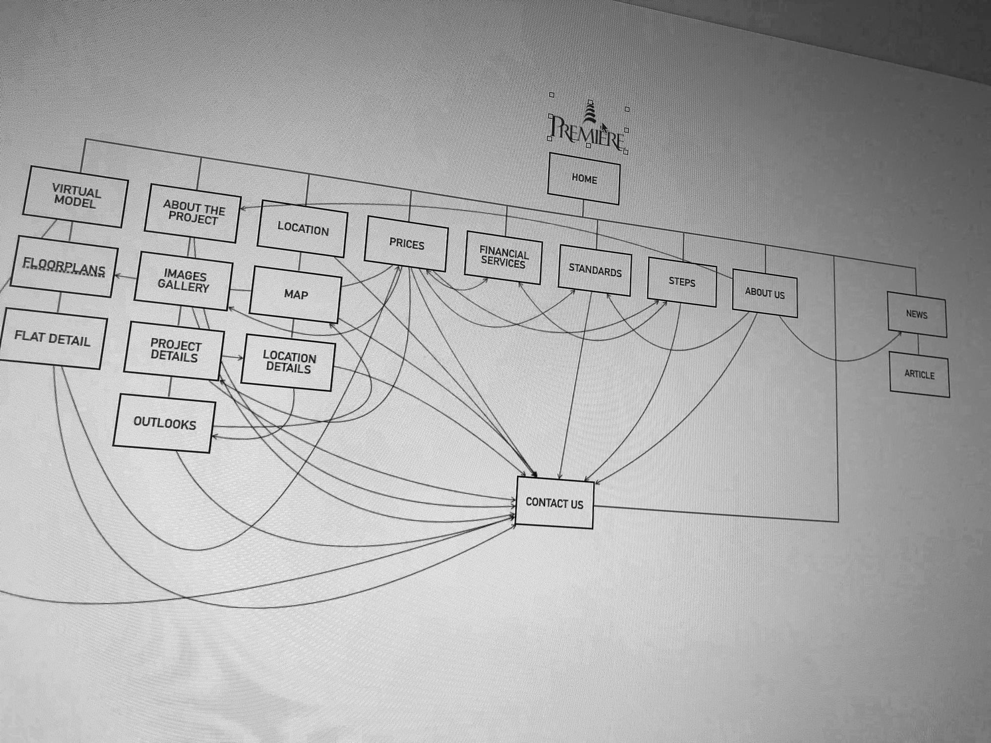 Sitemap & screens flow