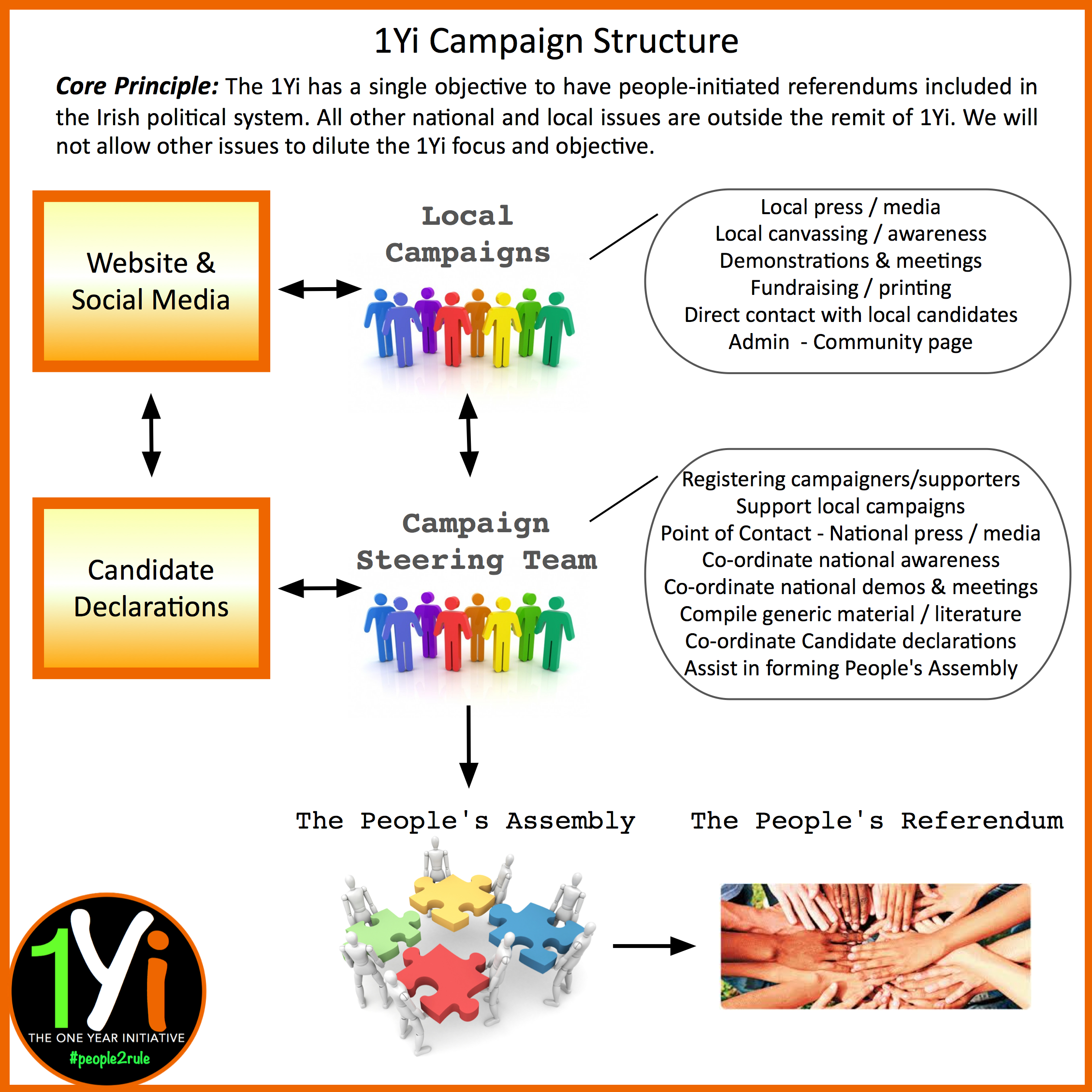 This campaign is completely voluntary. All persons who wish to play an active role in the campaign automatically become part of the steering team