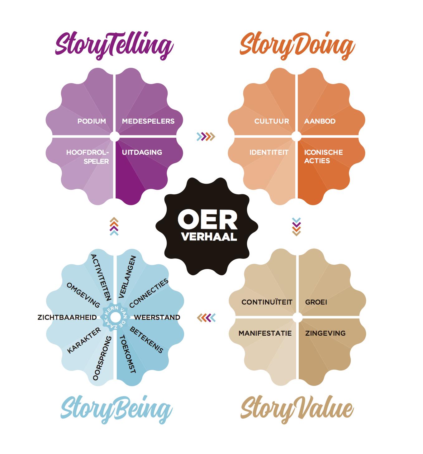 StoryDoing model.png