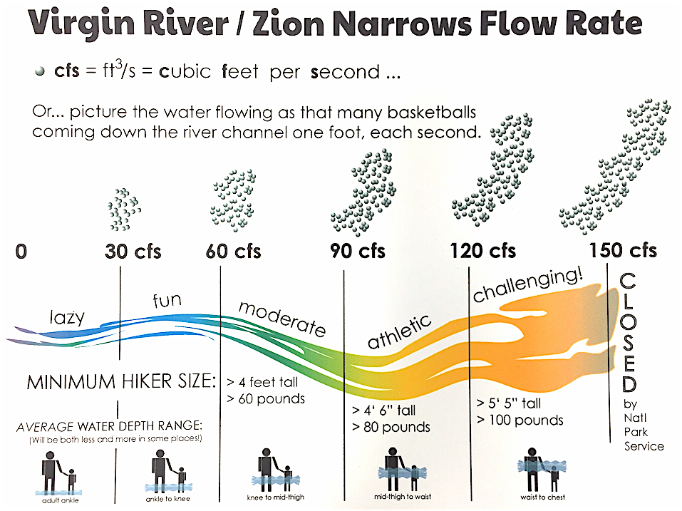 This chart is designed to help determine how the actual river flow will effect your potential Narrows hike.