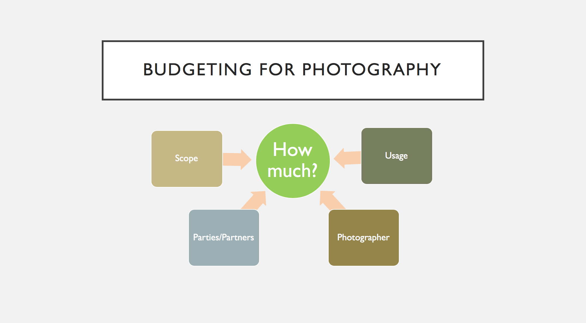 BudgetingForPhotography.png