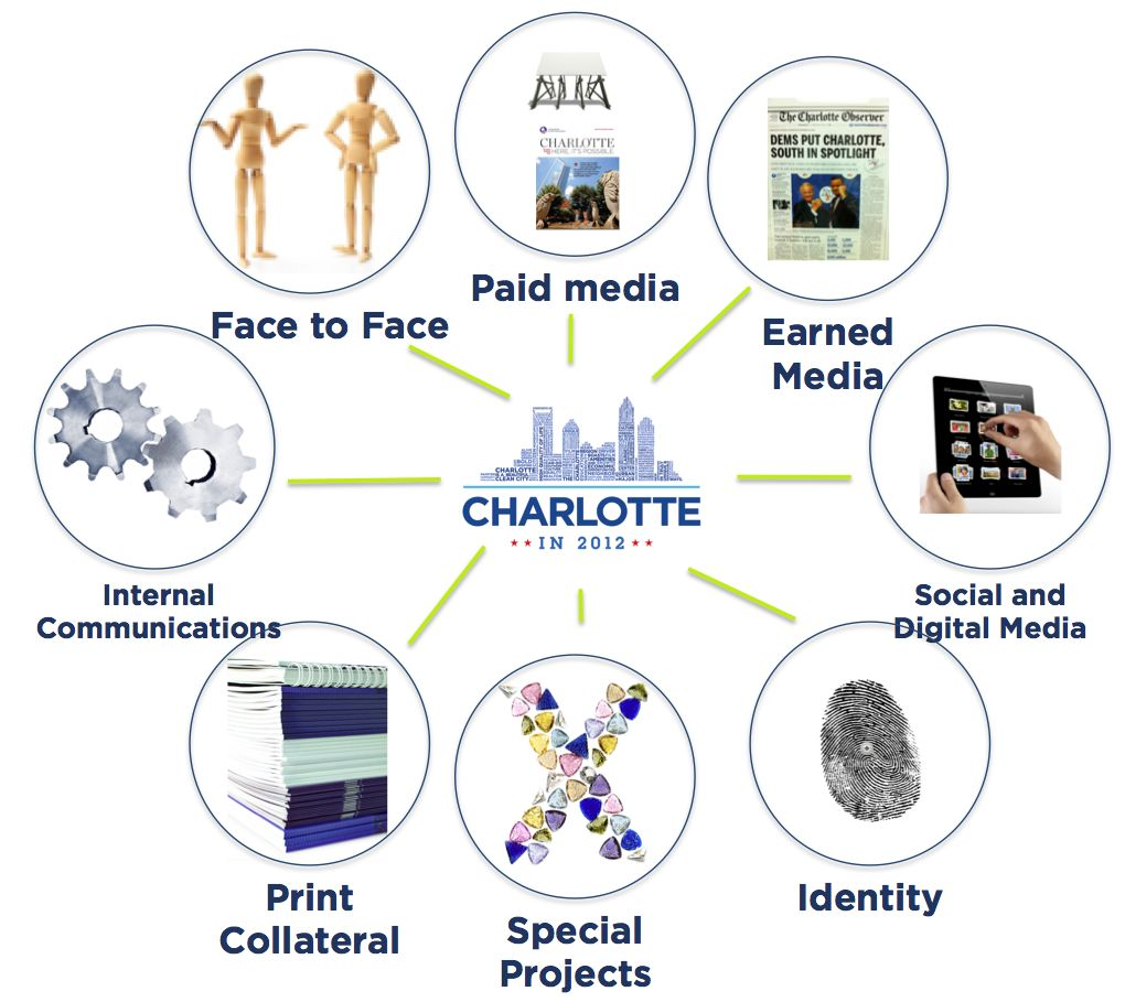 An immersive Charlotte in 2012 brand experience  gave multiple audiences comprehensive points of access into the narrative and leveraged brand assets to exposure to millions of people across the nation and around the world.