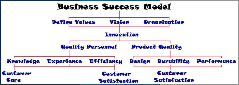 success-model-1.png