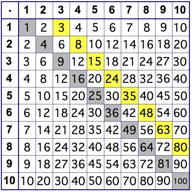 N W2 Multiplication Table 5280 Math