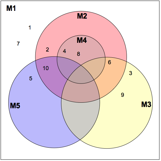 early 23 venn multiples.png