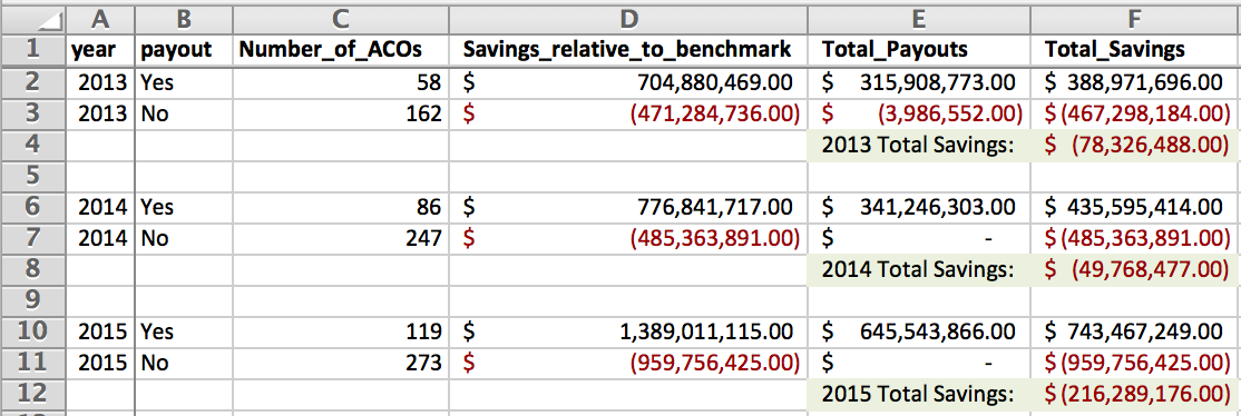 SSP Savings totals, with aggregated annual numbers  Note:The Shared Savings Program offered ACOs two sharing tracks - one involved sharing in savings, with no financial obligation for losses, and the other involved sharing a larger percentage of savings but then also being responsible for a portion of any losses. The ~$4 million negative payout in cell E3 reflects money that an ACO in the second track paid  back  to Medicare for being over their benchmark.