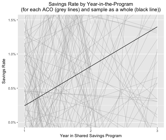 zoom.plot - zoomed in on 0-1.5% on y-axis