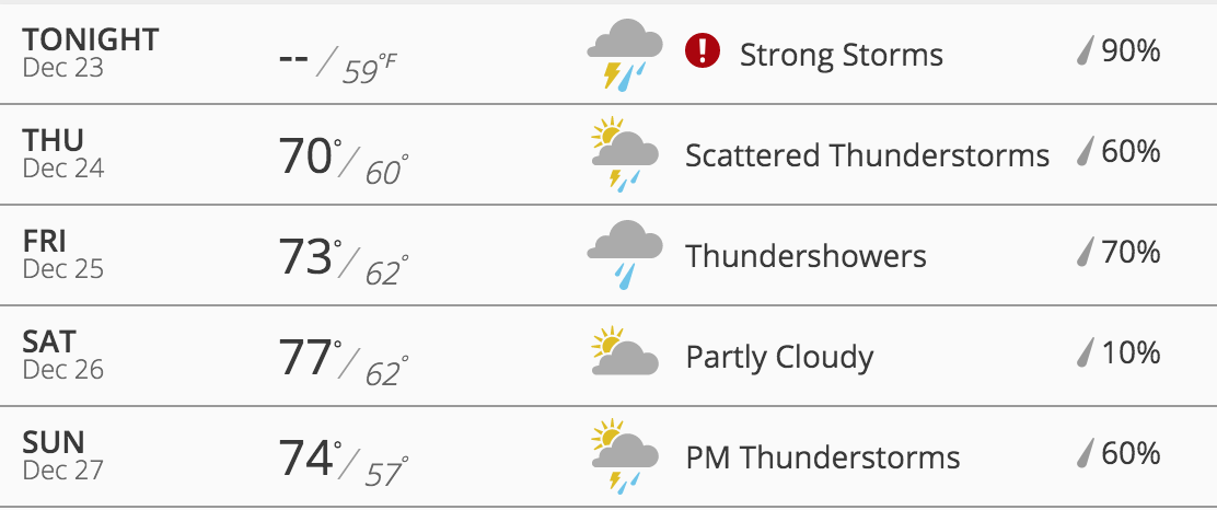 Data from the  Weather Channel
