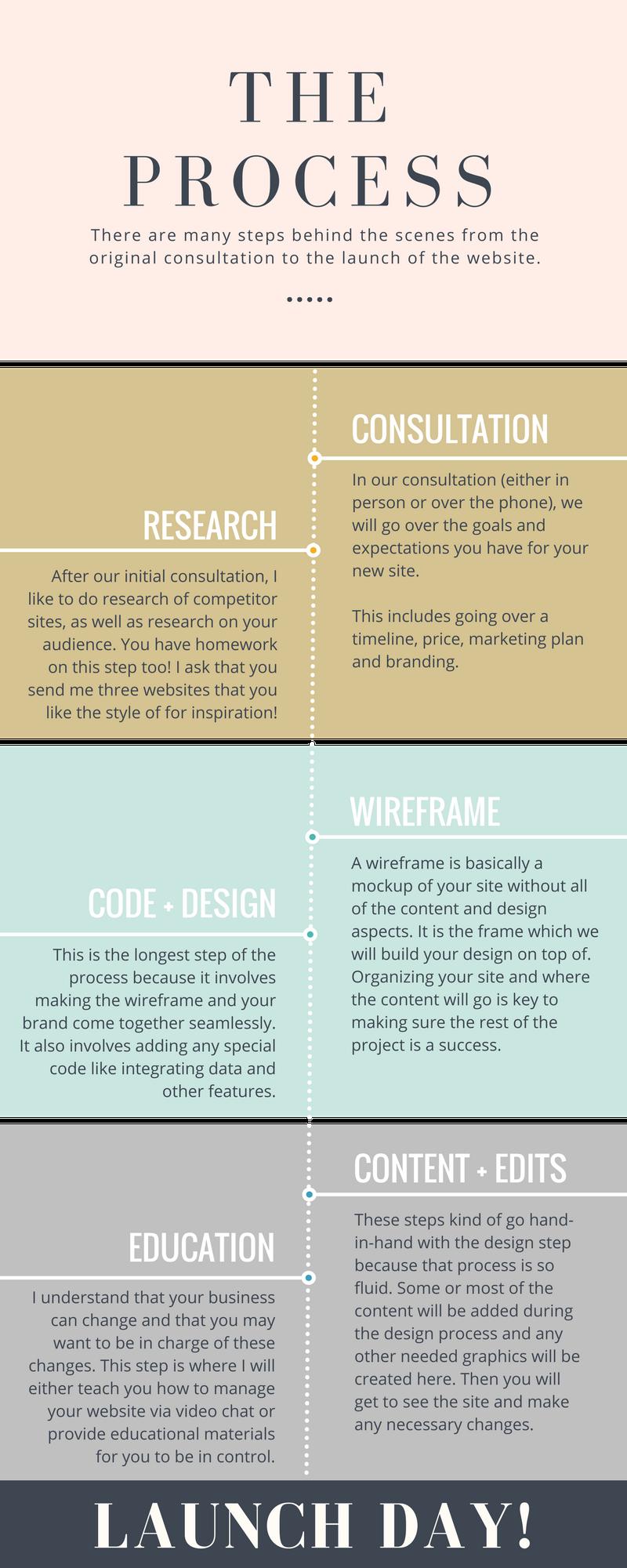 amor paloma designs web design process knoxville web design