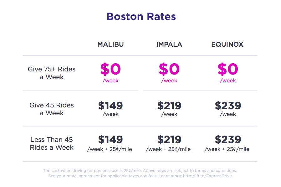 Lyft Car Rental >> The Hub