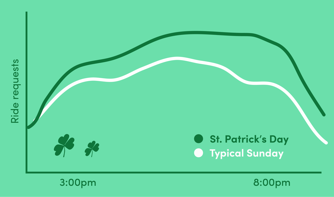 St.Patrick's_Day_Graph.png