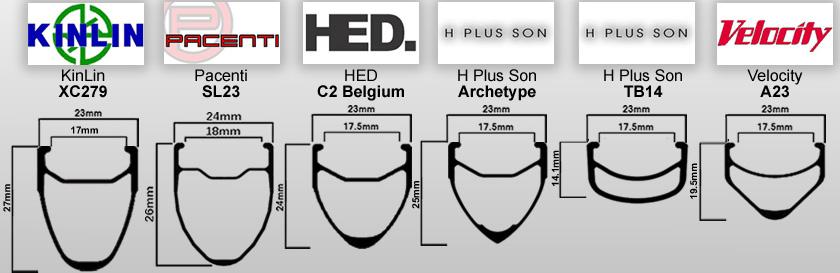 Comparative profiles for modern clincher rims
