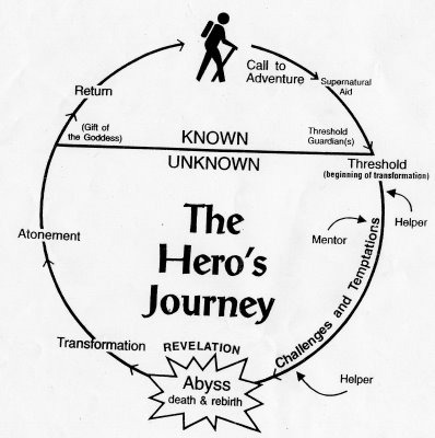 Joseph Campbell's model of the The Hero's Journey