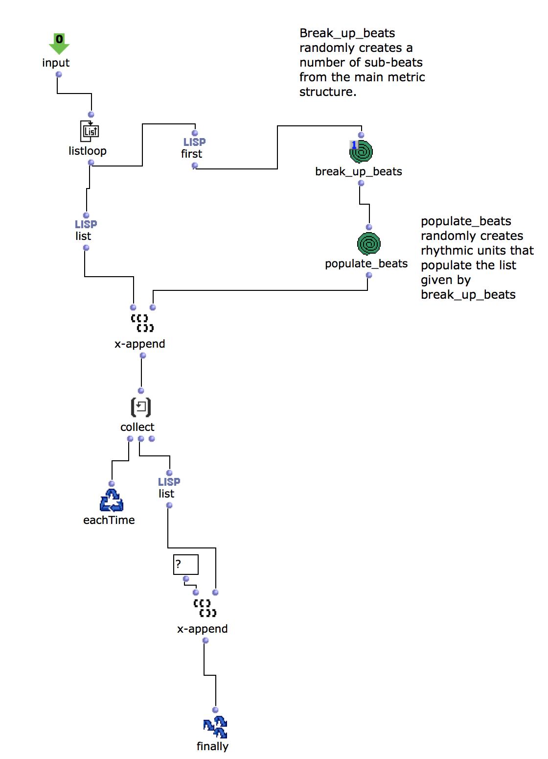 The inside of the r_tree_gen OMLOOP.
