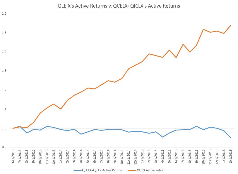 qleix v ms funds
