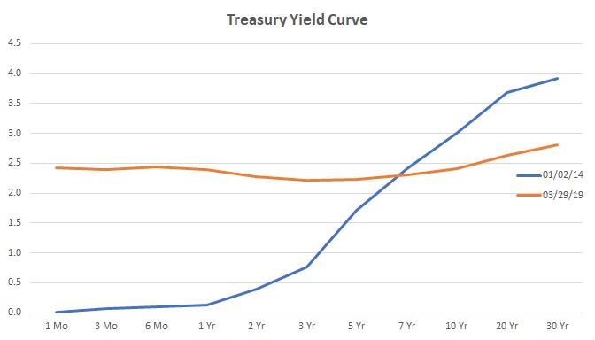 Source:  U.S. Department of the Treasury