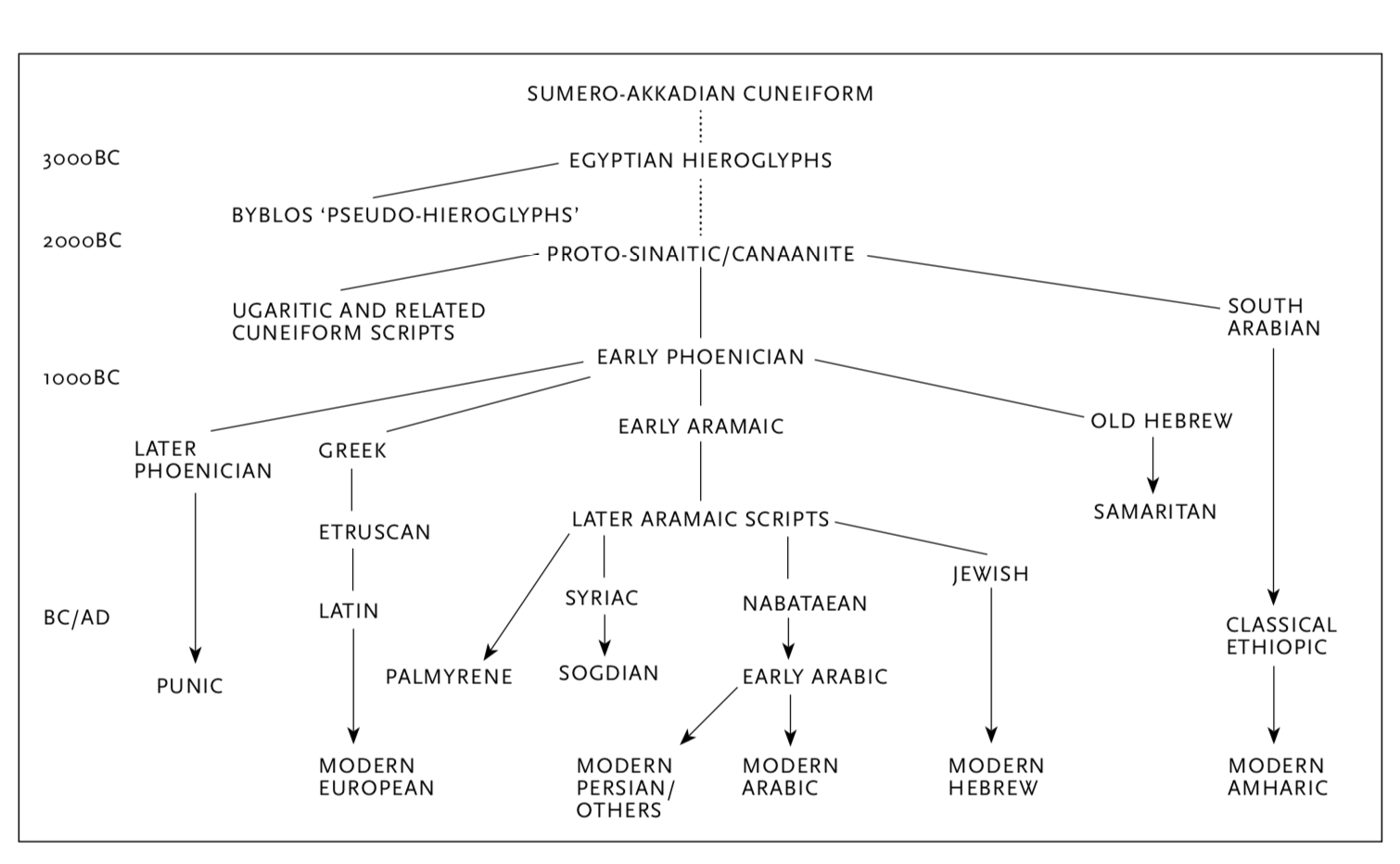 The evolution of the main alphabetic scripts according to an approximate time-scale (copyright Andrew Robinson)