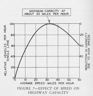 Figure 1- speed-capacity curve for automobile traffic (Stone et al, 1939.) Retrieved from LA Metro Archives