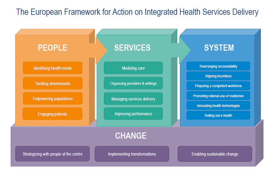 The European Framework for Action on Integrated Health Services Delivery