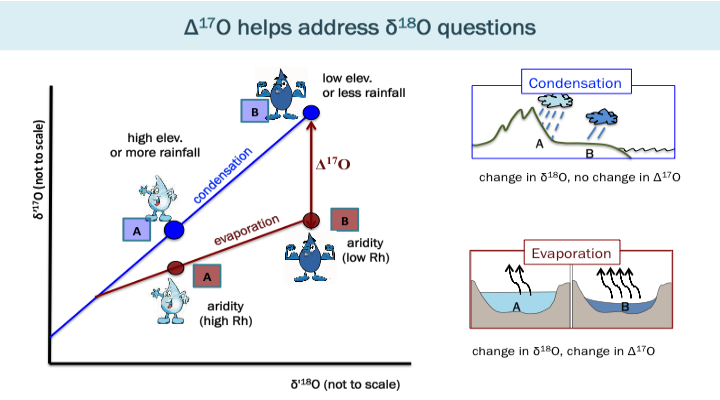 Schematics of how Δ17O could be used to tease apart the effect of condensation vs. evaporation on the isotopic composition of water.