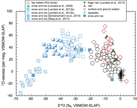 Compilation of published 17O-excess vs. δ18O data of meteoric waters. The cited data are from Luz and Barkan (2010) except as noted in the legend.