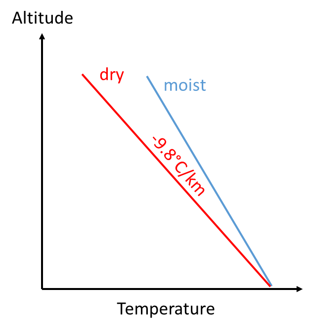Cooler up high, warmer down low. One of the features of our atmosphere.