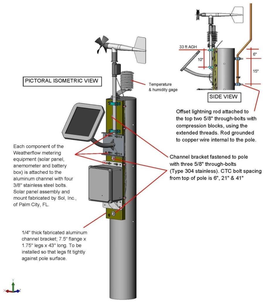 Weather Flow Station Design Diagram.jpg