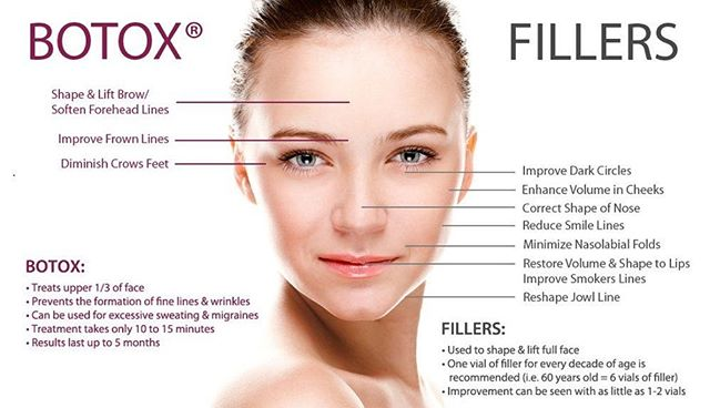 Wanting a refresh and not sure where to start or even what you need? Here's a quick pictograph that explains some of the benefits and uses of fillers and Botox.  Come see us for a customized plan to get you looking your best!! #facialartinstitute #botox #okcesthetician #dermaplaning #theperfectpeel #dermalfillers #beauty #microneedling #vampirefacial #bellafill #voluma #juvaderm #chemicalpeel #theperfectdermapeel #face #follow4followback #like4likes
