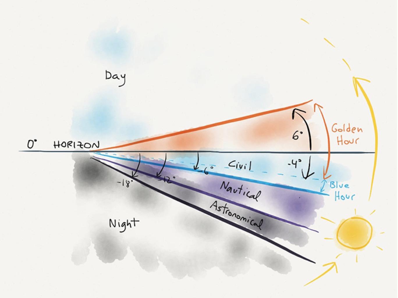 Bron:  Understanding Golden Hour, Blue Hour and Twilights, Photopills