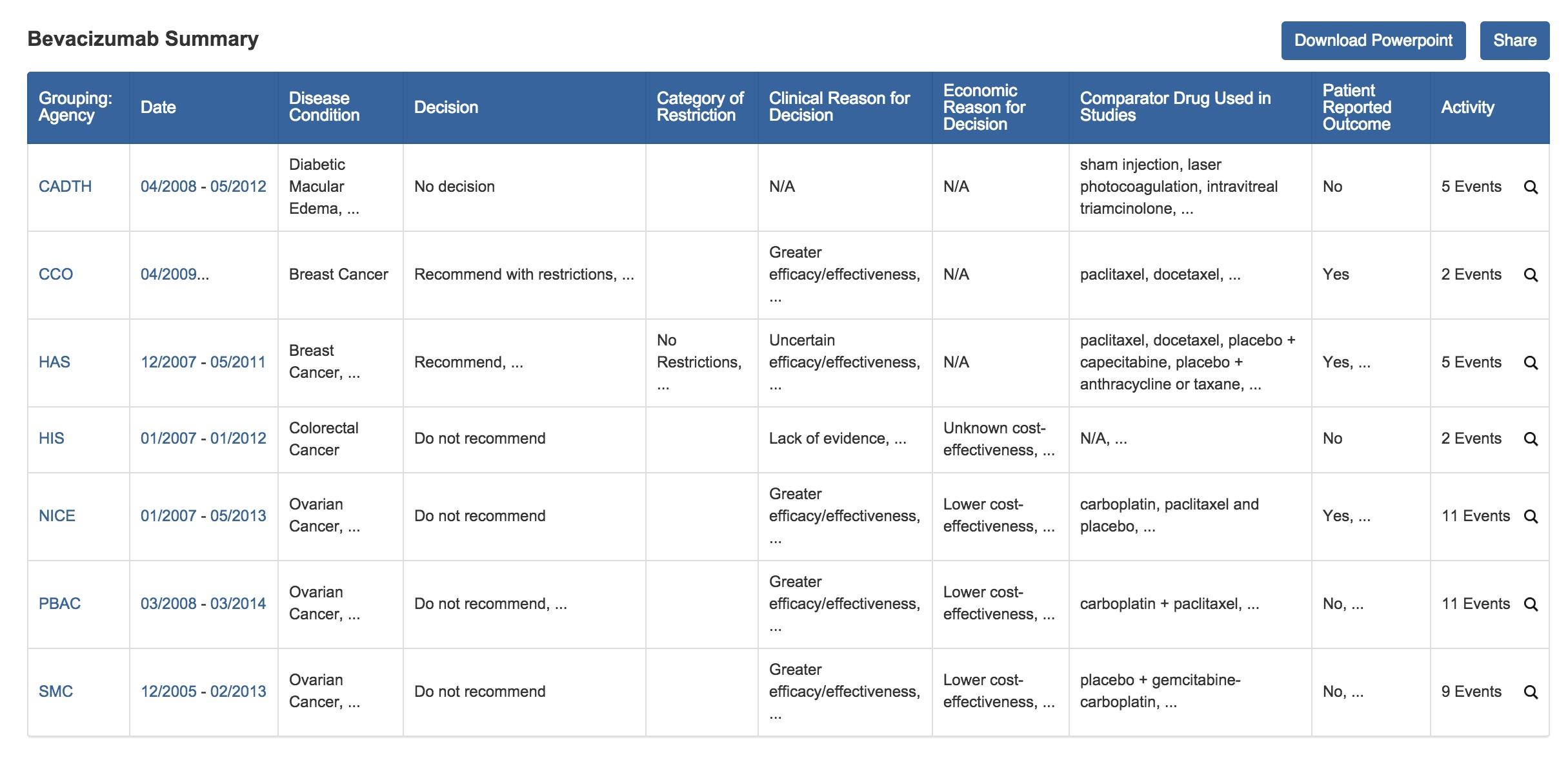 Create a Summary Table of Clinical and Economic Evaluations for Avastin (Bevacizumab)