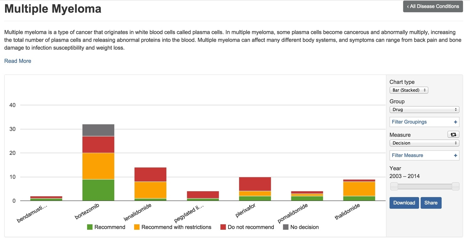 Snapshot of HTA Decisions for Multiple Myeloma Drugs (Since 2003)