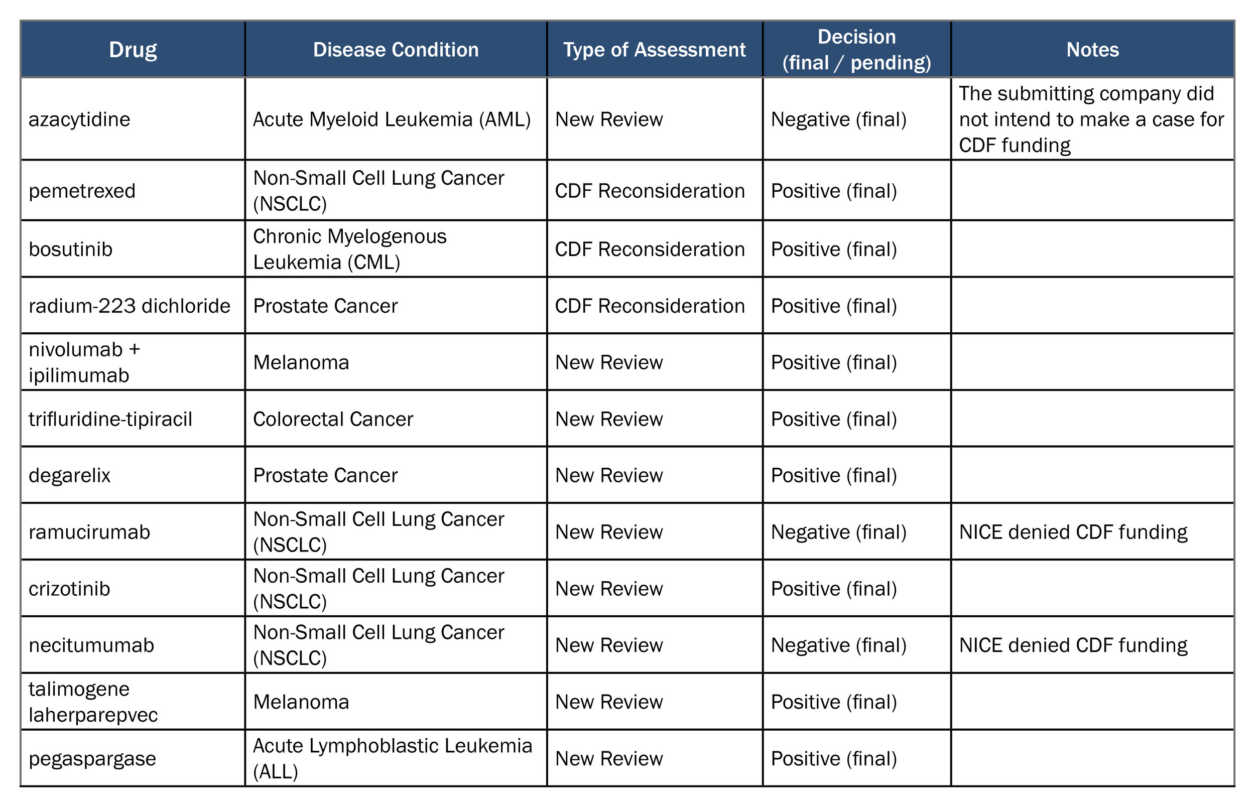 Table 1: Completed NICE oncology assessments since implementation of the revised technology appraisal process