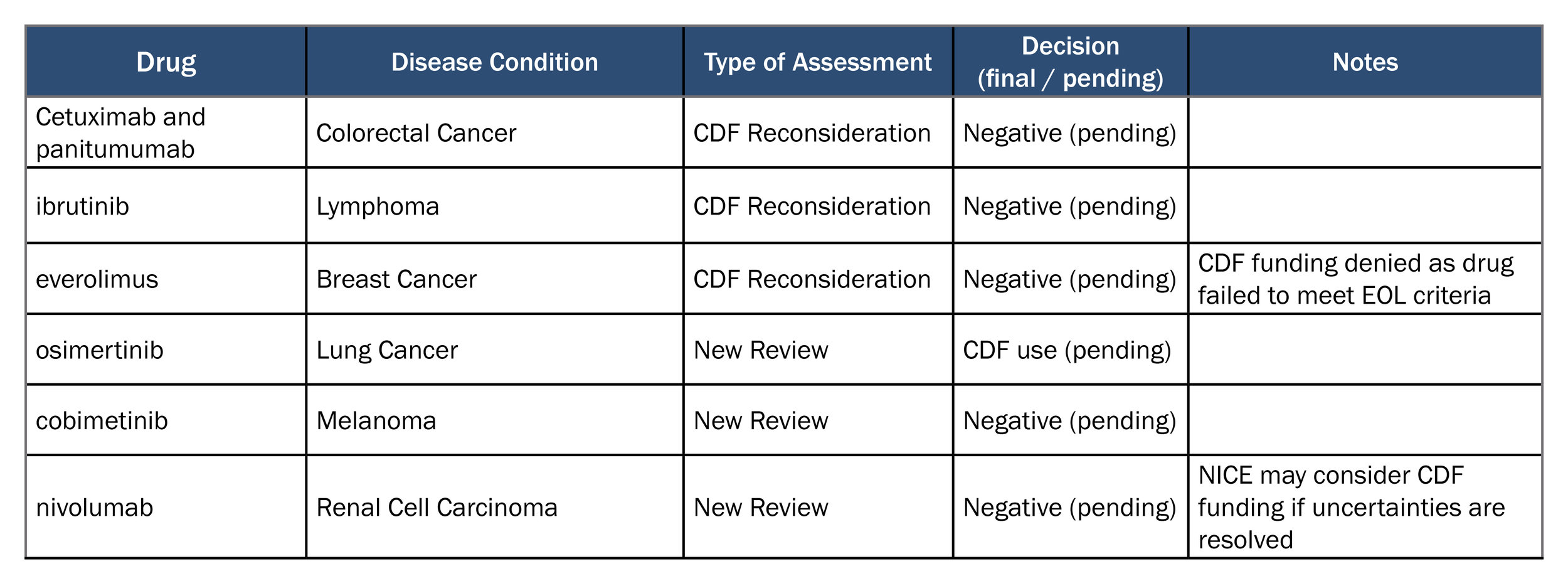 Table 2: NICE oncology reviews currently in progress