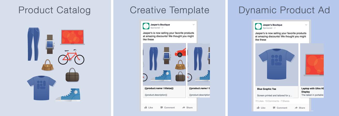 Format des publicités dynamiques de Facebook